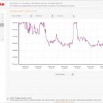 metaSAN Traffic Graph