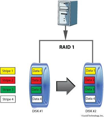 RAID 1 / RAID Level 1 / Level 1 RAID