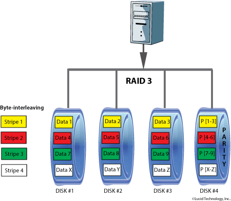 RAID 3 / RAID Level 3 Diagram