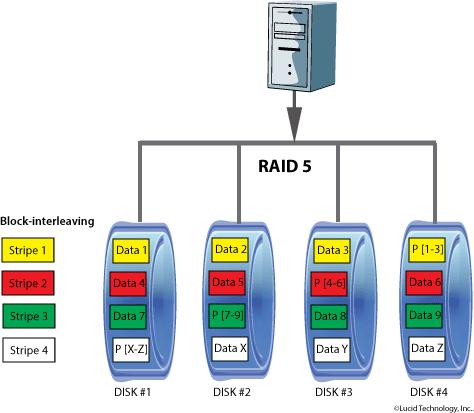 Raid 5 Level 5 Raid Raid Level 5 Lucid Technology